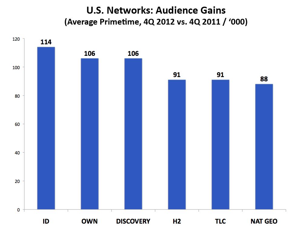 USNetworks-Gains-4Q2012vs2011_Version3