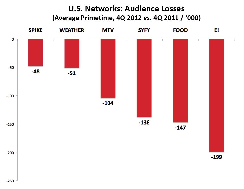USNetworks-Losses-4Q2012vs4Q2011_Version3