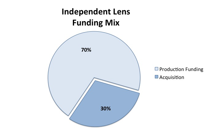 IL Funding Mix Chart