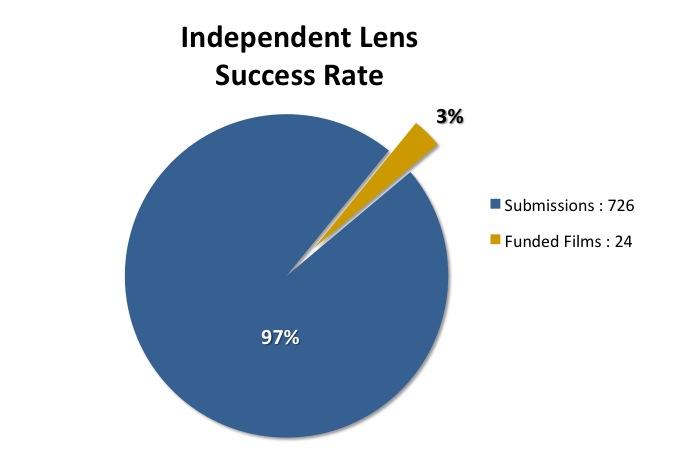 IL Success Rate Chart