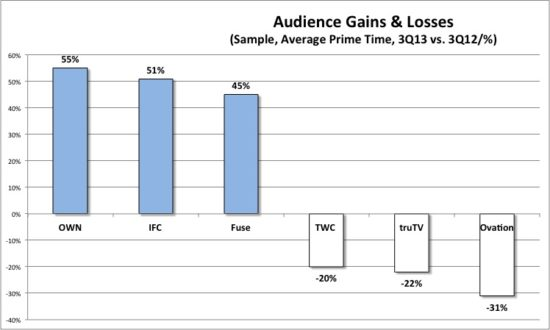Audience Gains and Losses by percentage