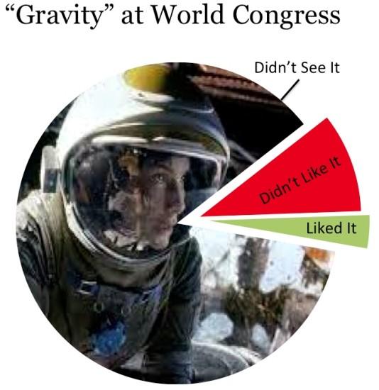 Gravity At World Congress