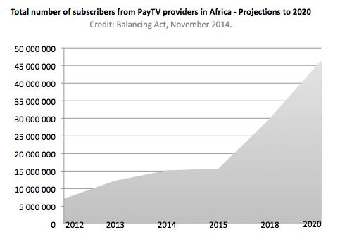 payTV Africa_2014