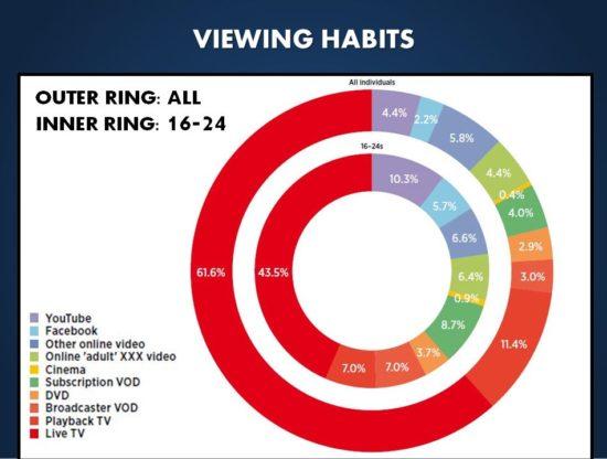 viewing-habits